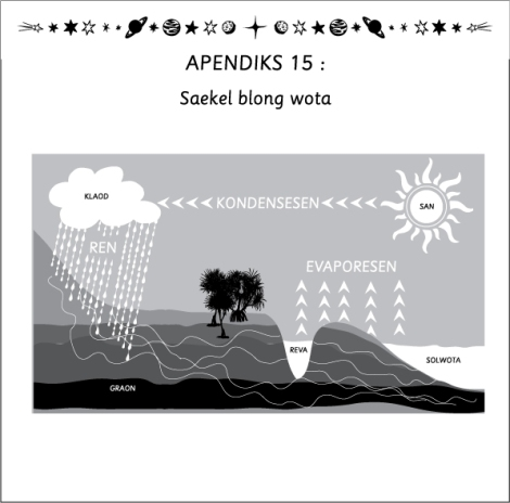 ap15-saens-water-cycle