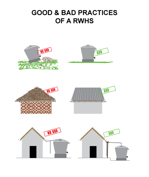 CR-12-good-and-bad-practices-of-RWHS