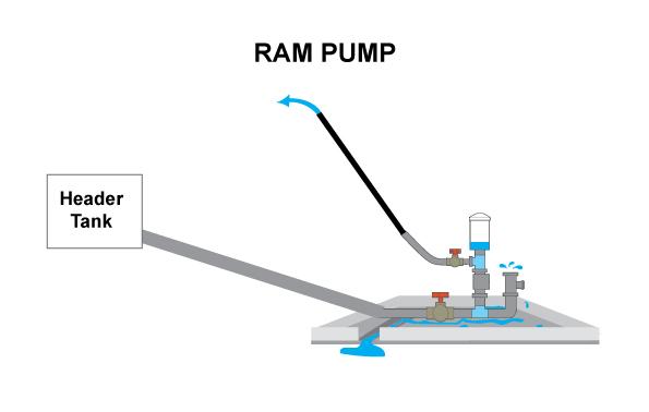 CR-5.3.-RAM-PUMP