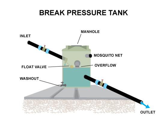 CR-7-BREAK-PRESSURE-TANK