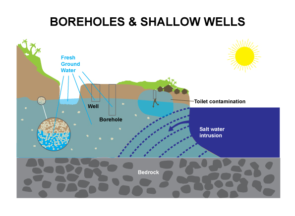 CR-b-SYSTEM-BOREHOLE-&-WELLS